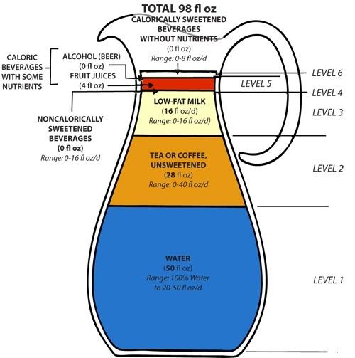 Escalafón de bebidas bajas en calorías